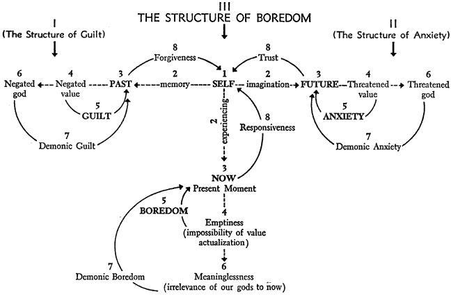 boredomchart